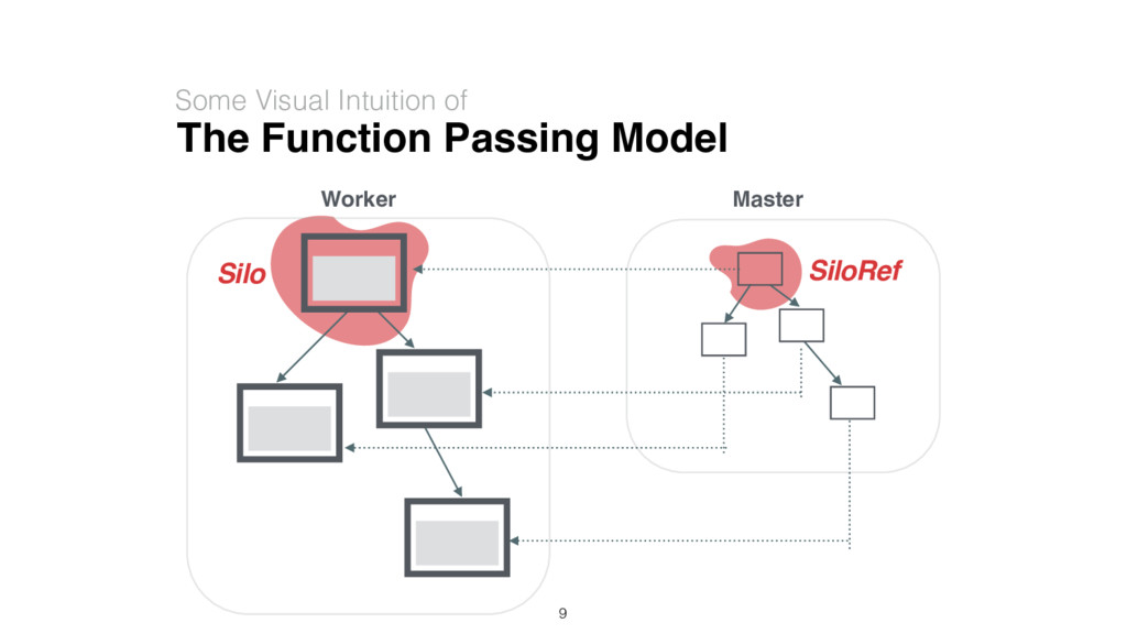 The Function Passing Model Some Visual Intuitio...