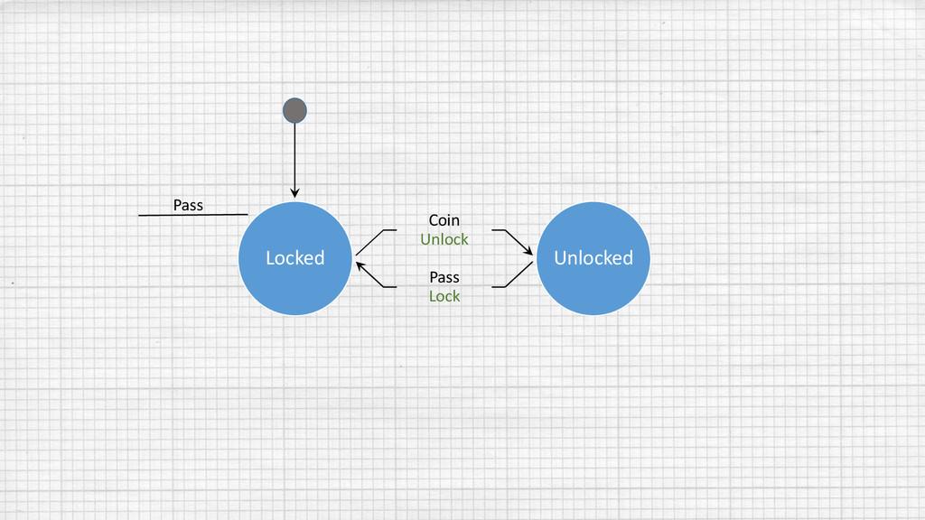 Locked Coin Unlock Pass Lock Unlocked Pass