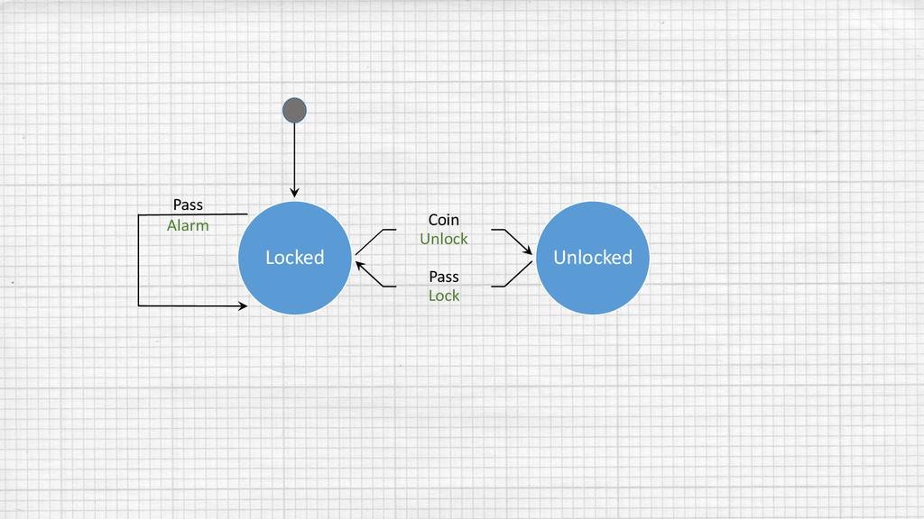 Locked Coin Unlock Pass Lock Unlocked Pass Alarm