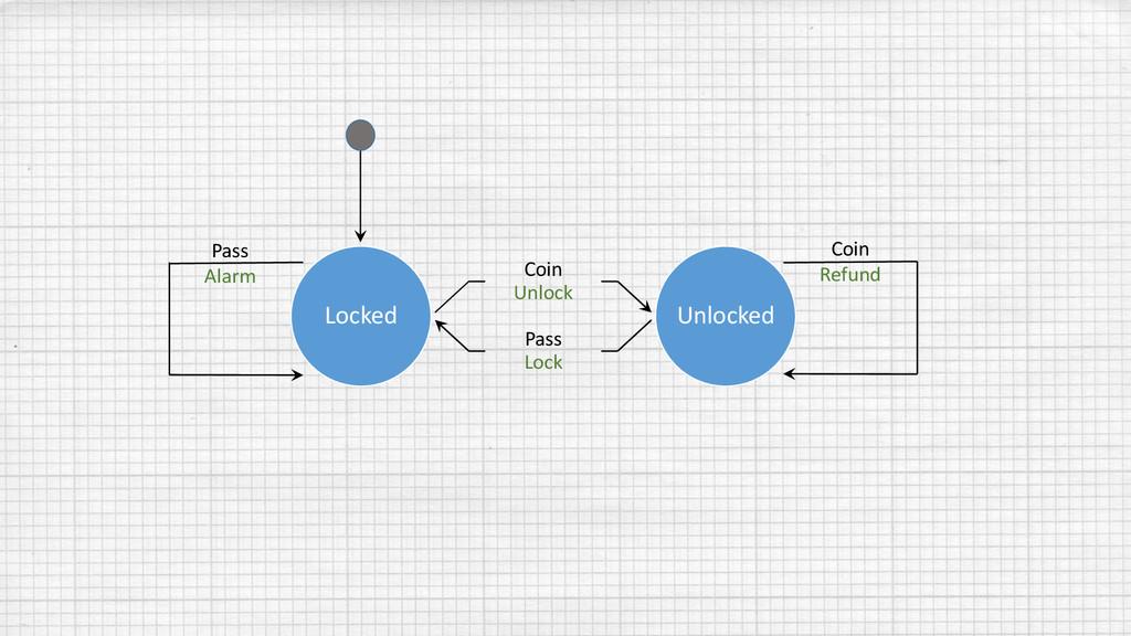 Locked Coin Unlock Pass Lock Unlocked Pass Alar...