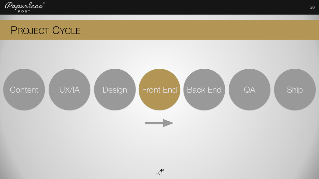 26 PROJECT CYCLE Content UX/IA Design Back End ...