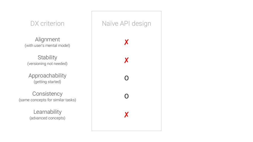 DX criterion Naïve API design Stability (versio...
