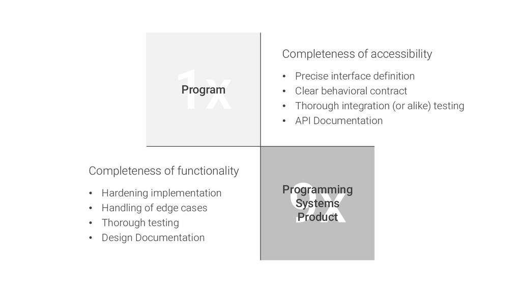 1x Program 9x Programming Systems Product Compl...