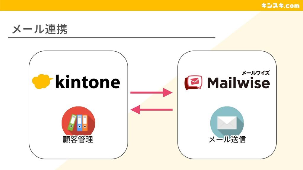 メール連携 顧客管理 メール送信