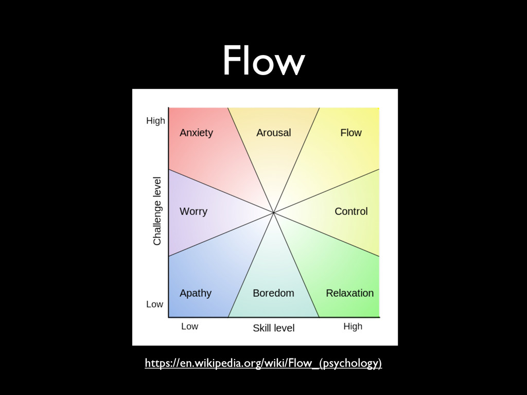 Flow https://en.wikipedia.org/wiki/Flow_(psycho...