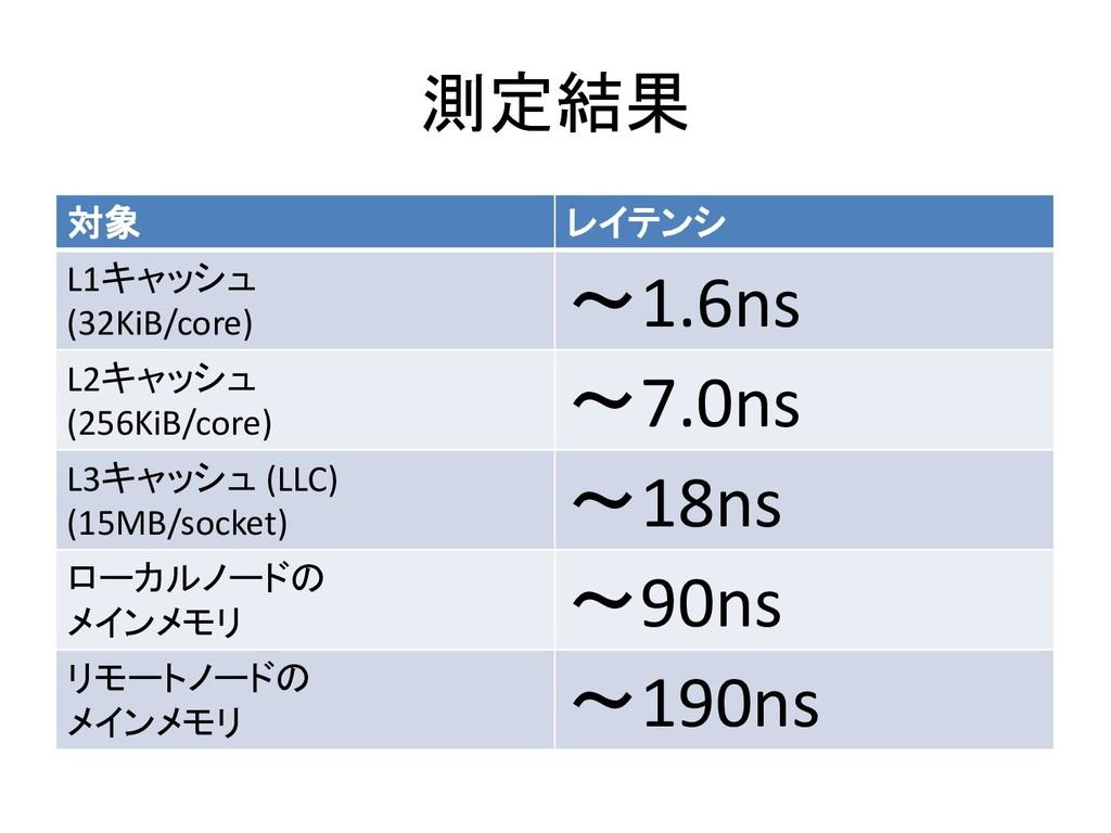 測定結果 対象 レイテンシ L1キャッシュ (32KiB/core) ~1.6ns L2キャッ...