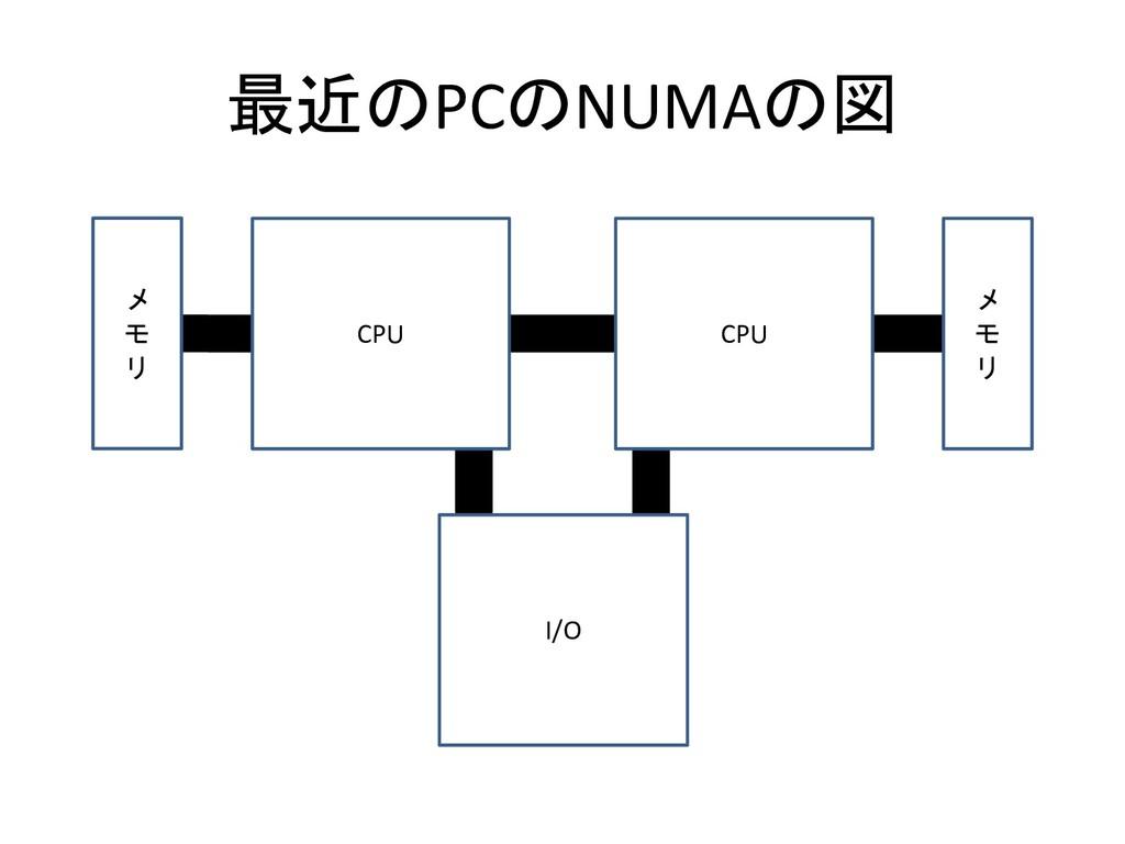 最近のPCのNUMAの図 CPU メ モ リ CPU メ モ リ I/O