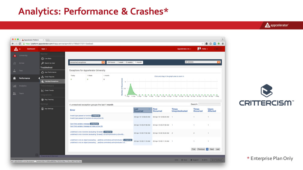 Analytics:  Performance  &  Crashes* * Enterpri...