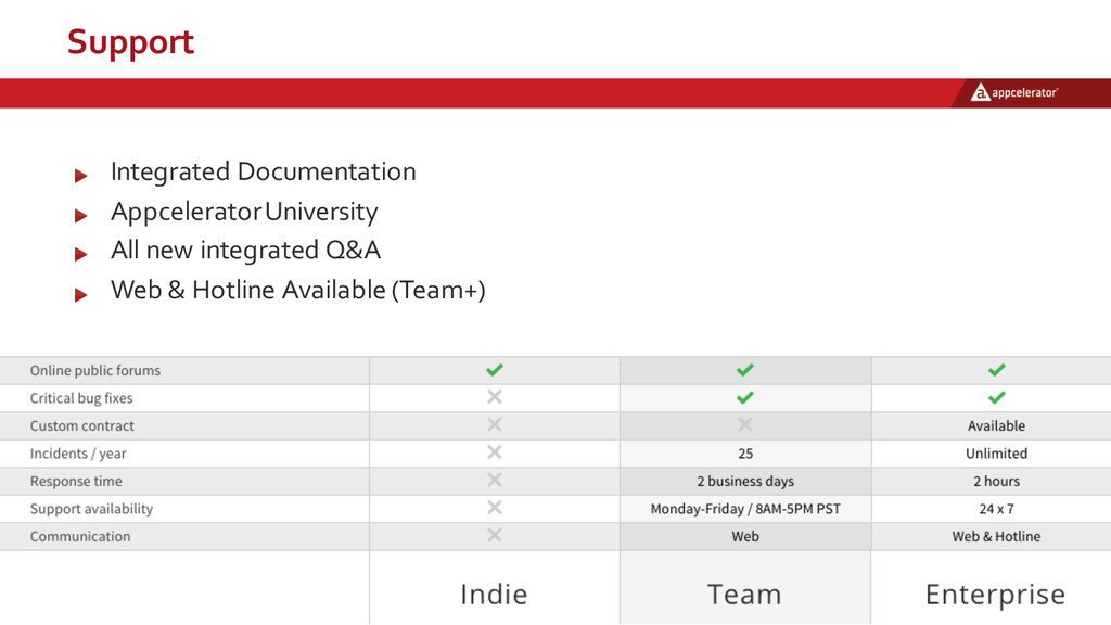Support Integrated  Documentation Appcelerator ...