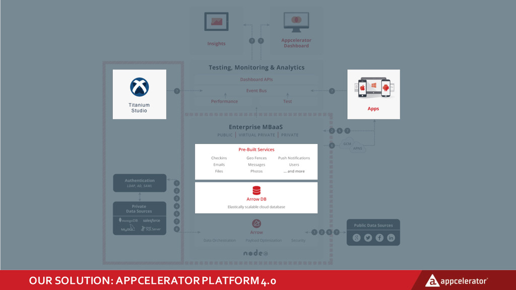 OUR  SOLUTION:  APPCELERATOR  PLATFORM  4.0