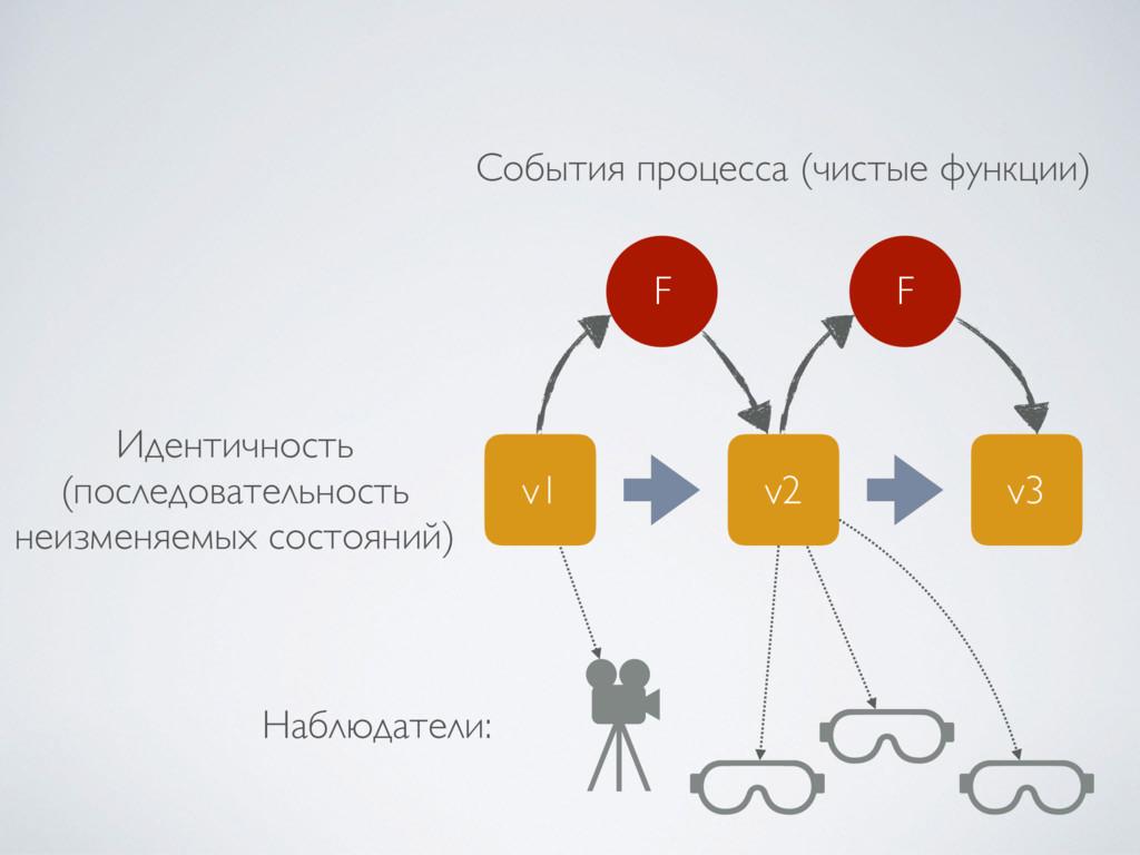 v1 v2 v3 F F События процесса (чистые функции) ...
