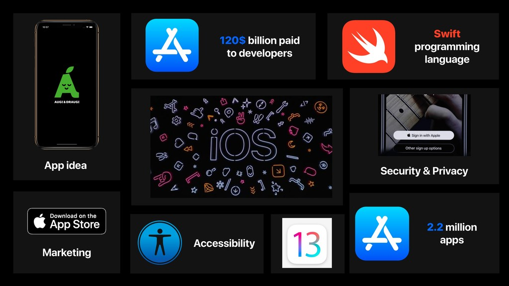 2.2 million apps Swift programming language 120...