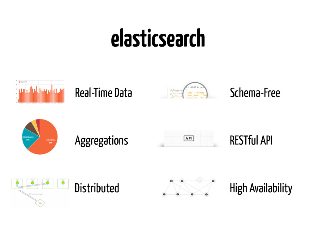 elasticsearch Aggregations Real-Time Data Distr...