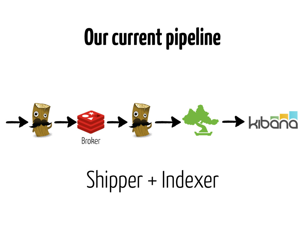 Our current pipeline Shipper + Indexer Broker