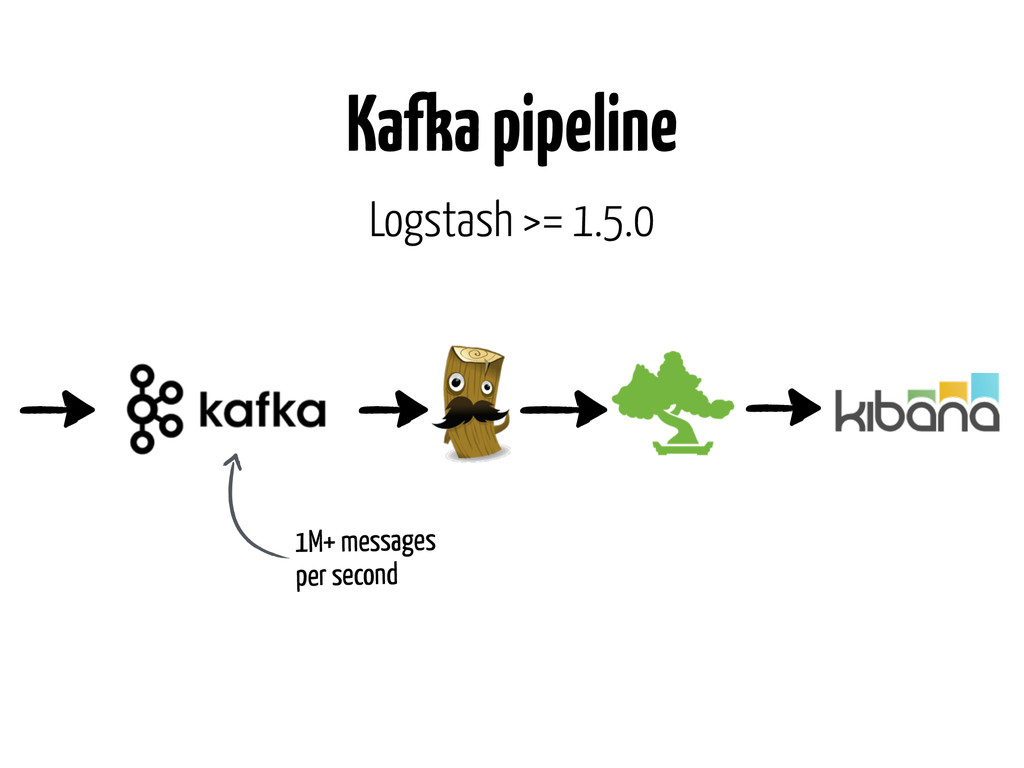 Kafka pipeline 1M+ messages per second Logstash...