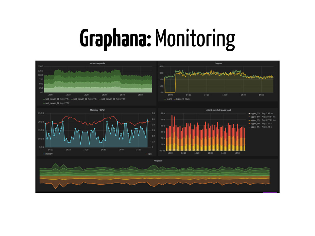 Graphana: Monitoring