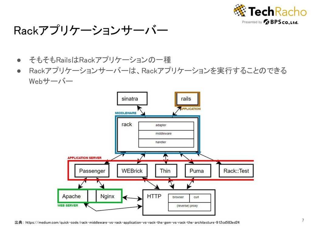 Rackアプリケーションサーバー ● そもそもRailsはRackアプリケーションの一種 ...