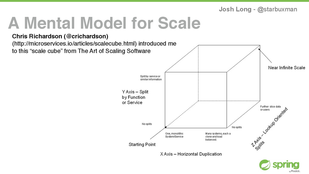 Josh Long - @starbuxman A Mental Model for Scal...