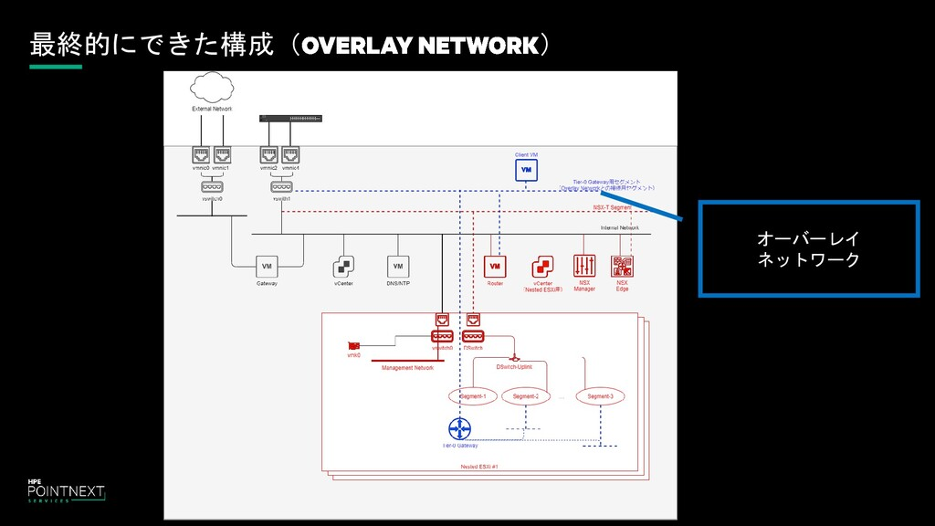 最終的にできた構成( ) オーバーレイ ネットワーク