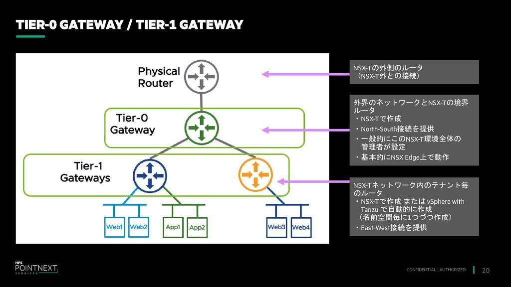 の外側のルータ ( 外との接続) 外界のネットワークと の境界 ルータ ・ で作成 ・ 接続を...