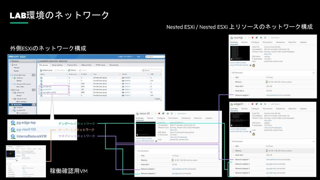環境のネットワーク 外側 のネットワーク構成 オーバーレイネットワーク マネジメント ネットワ...
