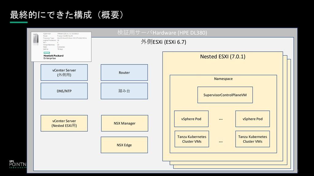 最終的にできた構成(概要) 検証用サーバHardware (HPE DL380) 外側ESXi...