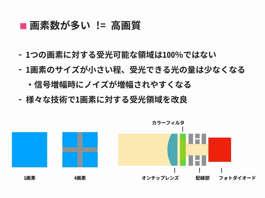 画素数が多い != ⾼画質 - 1つの画素に対する受光可能な領域は100%ではない - 1画素...