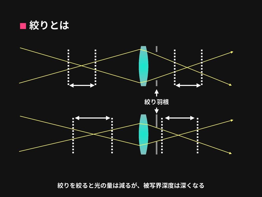 絞りとは 絞りを絞ると光の量は減るが、被写界深度は深くなる 絞り⽻根