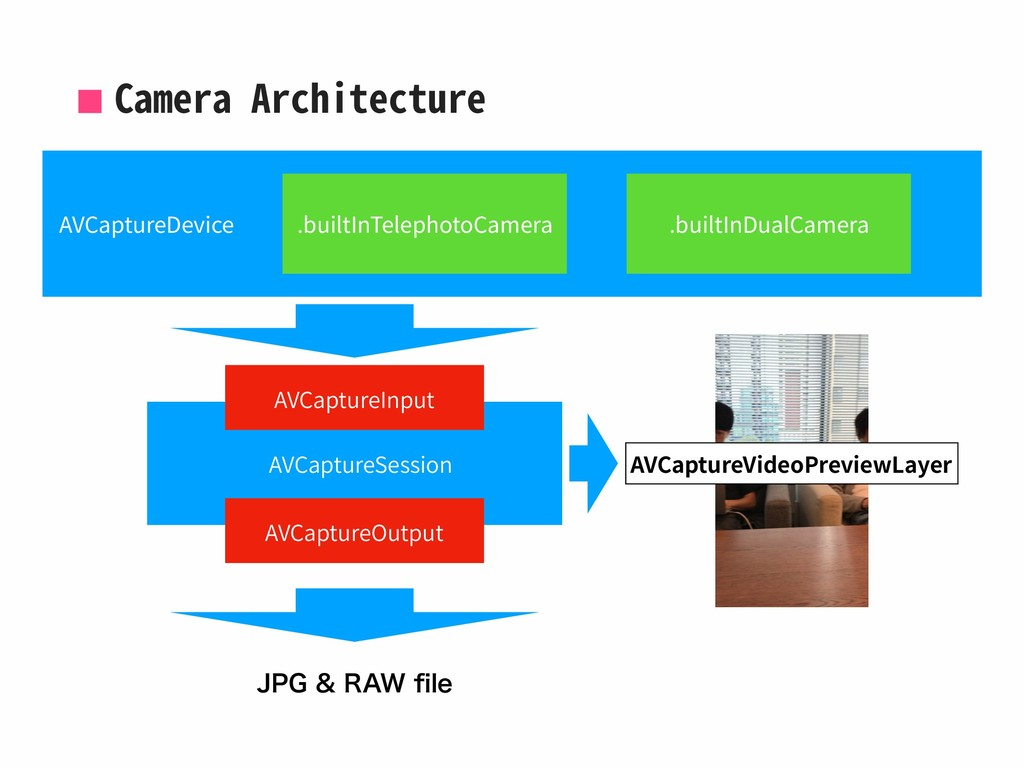 Camera Architecture AVCaptureDevice .builtInTel...