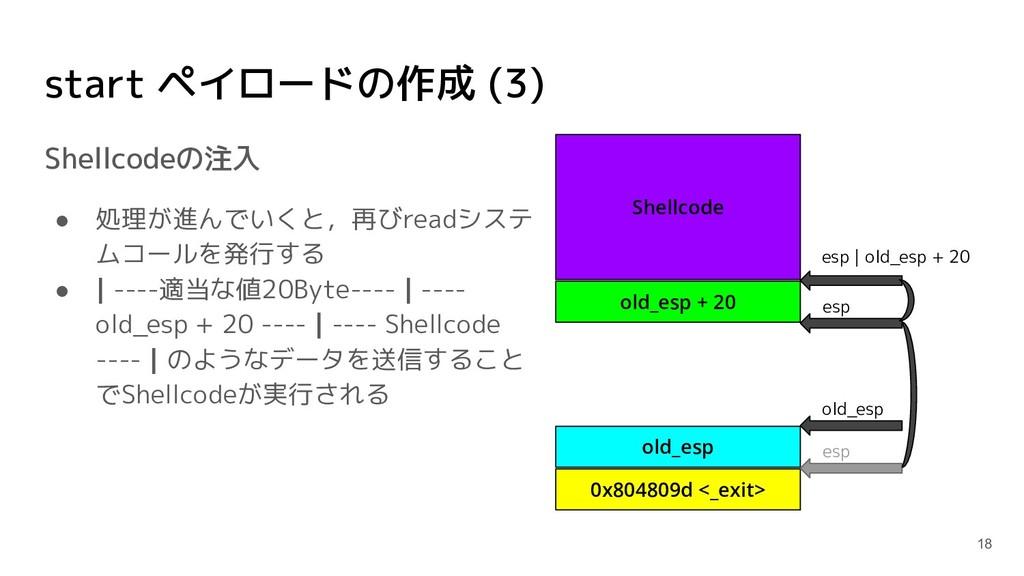 start ペイロードの作成 (3) Shellcodeの注入 ● 処理が進んでいくと,再びr...