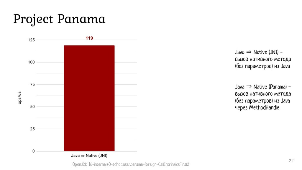 211 Project Panama Java ⇒ Native (JNI) - вызов ...