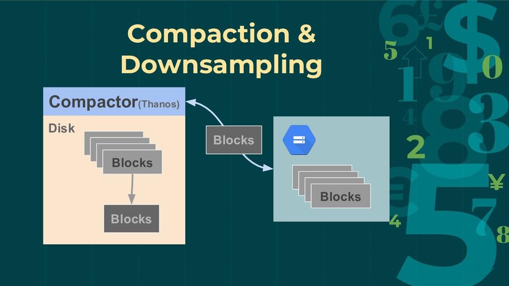 targets targets targets Blocks Disk Compactor(T...