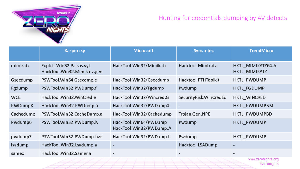 Hunting for credentials dumping by AV detects K...