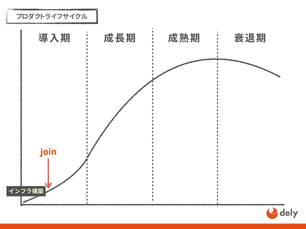 プロダクトライフサイクル 導入期 成長期 成熟期 衰退期 インフラ構築 join