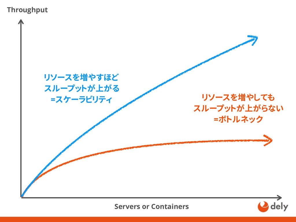 Throughput Servers or Containers リソースを増やすほど スルー...