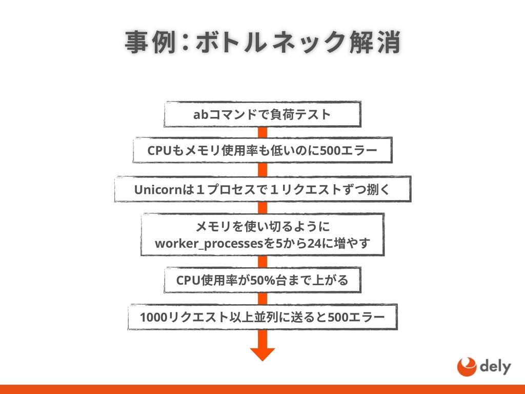 事例:ボトルネック解消 abコマンドで負荷テスト Unicornは1プロセスで1リクエストずつ...