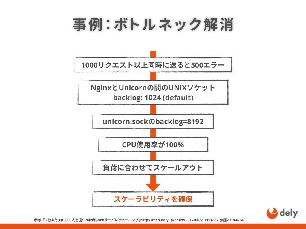 事例:ボトルネック解消 NginxとUnicornの間のUNIXソケット backlog: 1...