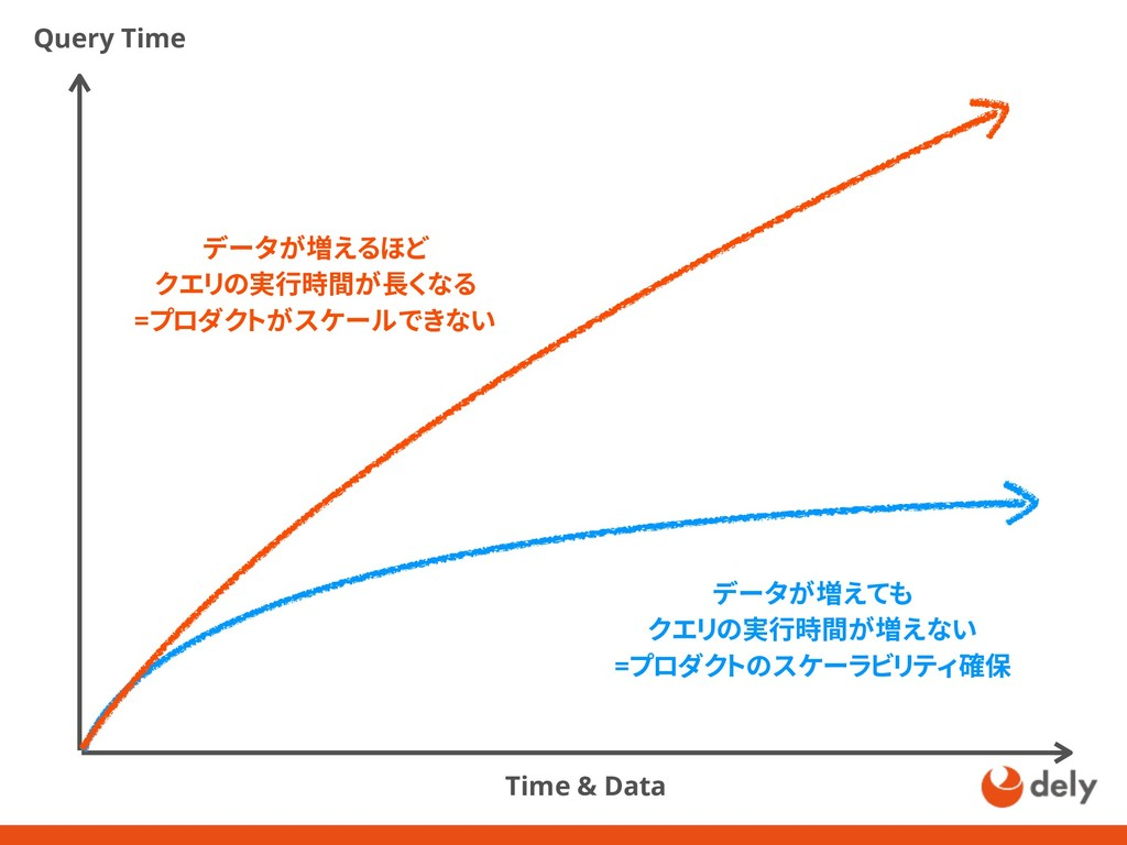 Query Time Time & Data データが増えるほど クエリの実行時間が長くなる ...