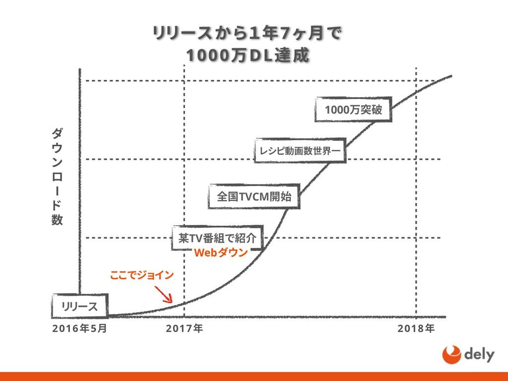 リリースから1年7ヶ月で 1000万DL達成 2016年5月 2018年 全国TVCM開始 リ...