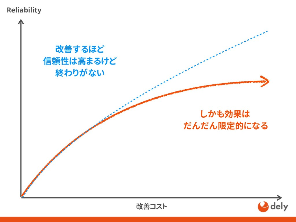 Reliability 改善コスト 改善するほど 信頼性は高まるけど 終わりがない しかも効果...