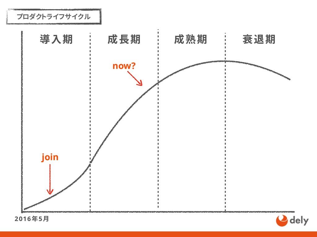 成長期 成熟期 衰退期 プロダクトライフサイクル 導入期 now? join 2016年5月