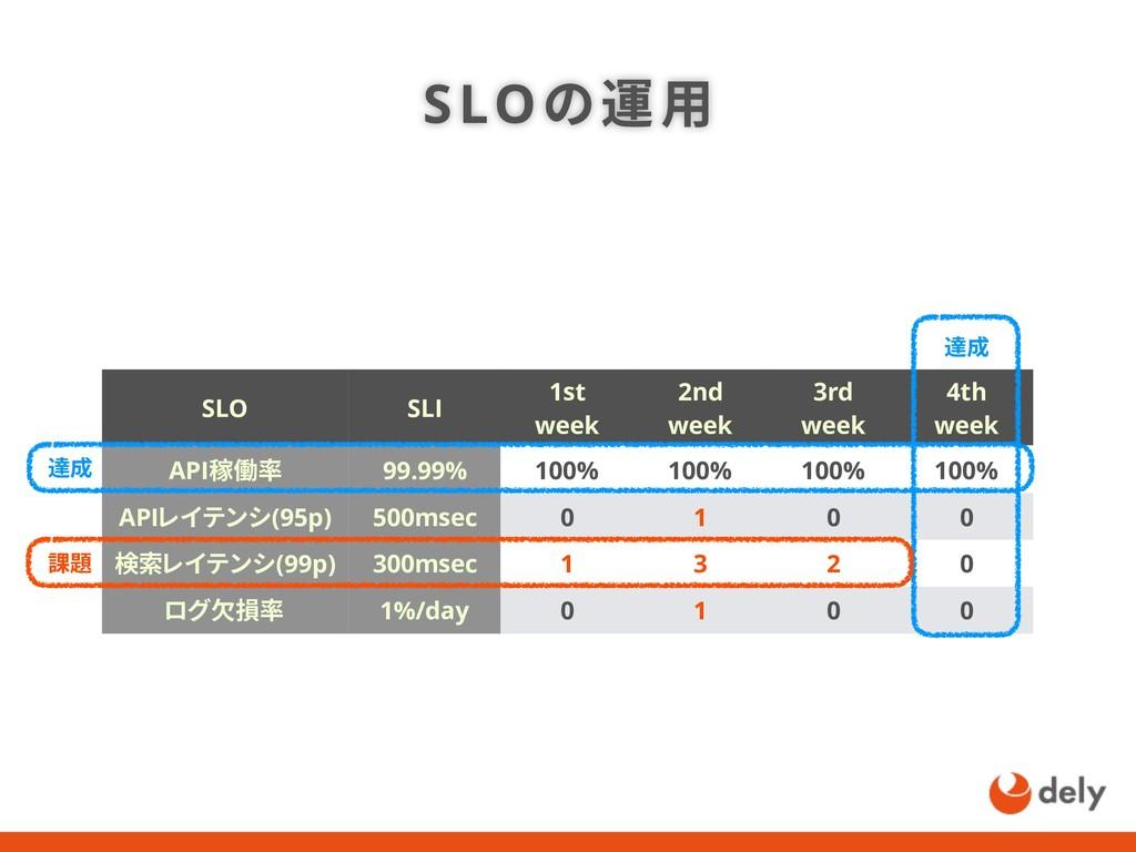 SLOの運用 SLO SLI 1st week 2nd week 3rd week 4th w...