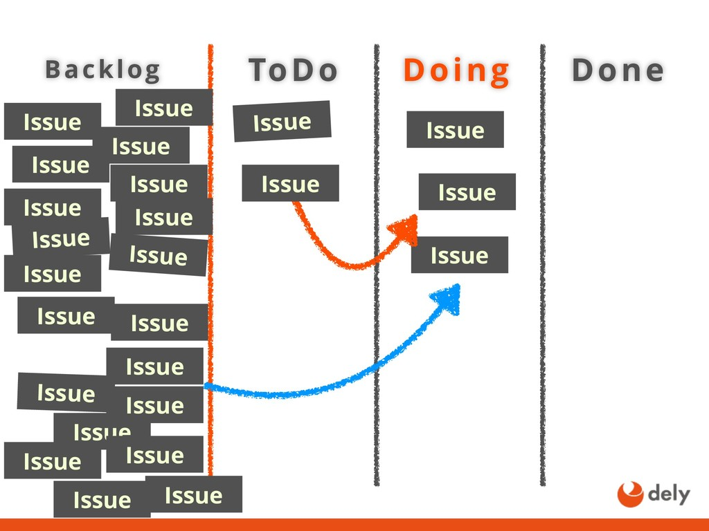 ToDo Backlog Doing Done Issue Issue Issue Issue...