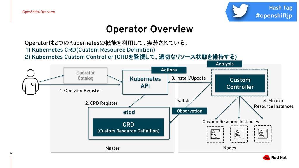 OpenShift4 Overview は つの の機能を利用して、実装されている。 を監視し...