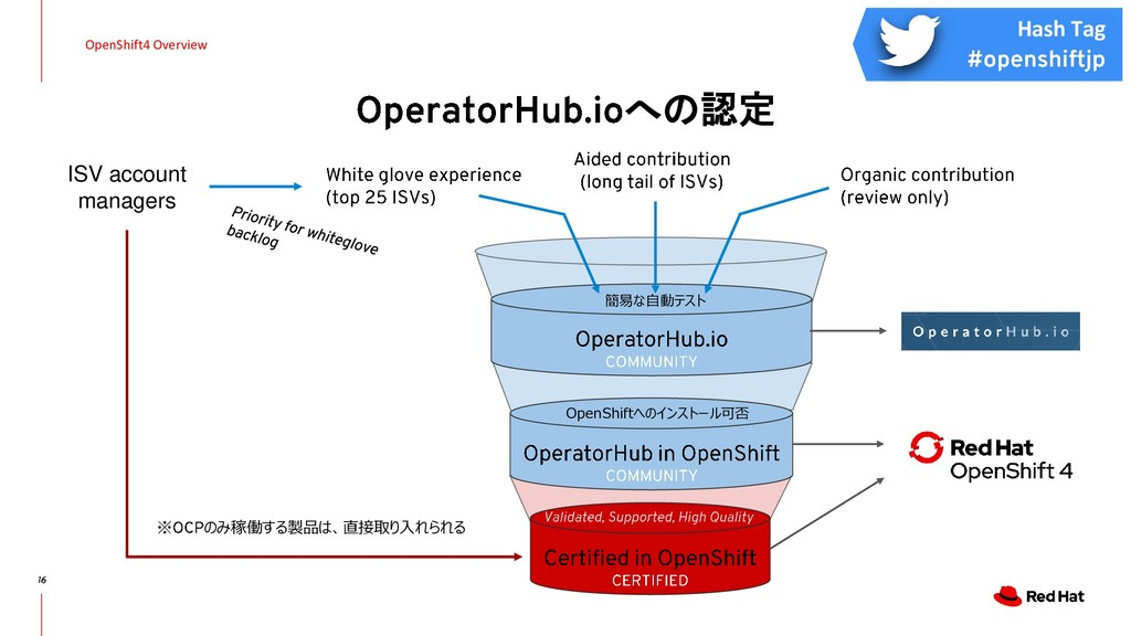 への認定 OpenShift4 Overview ISV account managers ※...