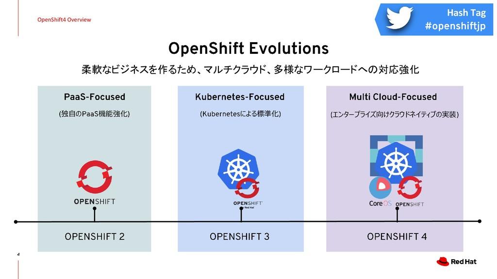 OpenShift4 Overview 柔軟なビジネスを作るため、マルチクラウド、多様なワーク...