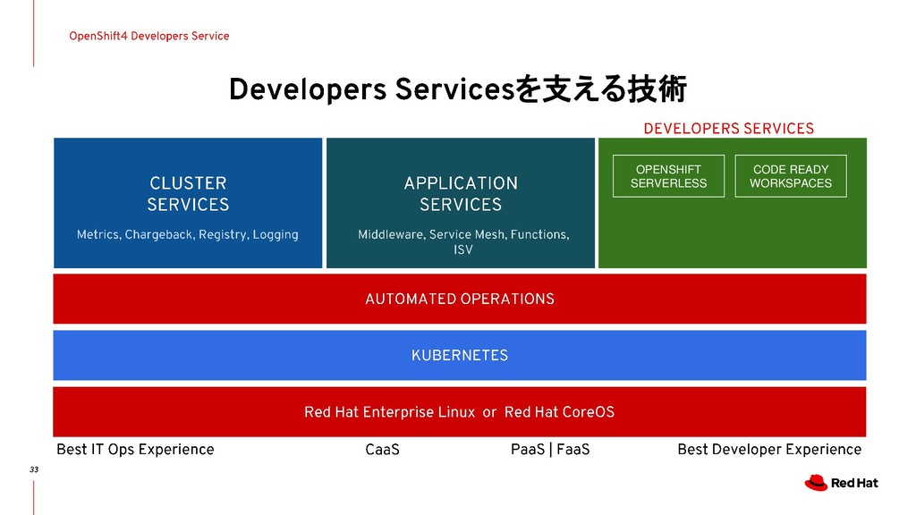 を支える技術 OPENSHIFT SERVERLESS CODE READY WORKSPAC...