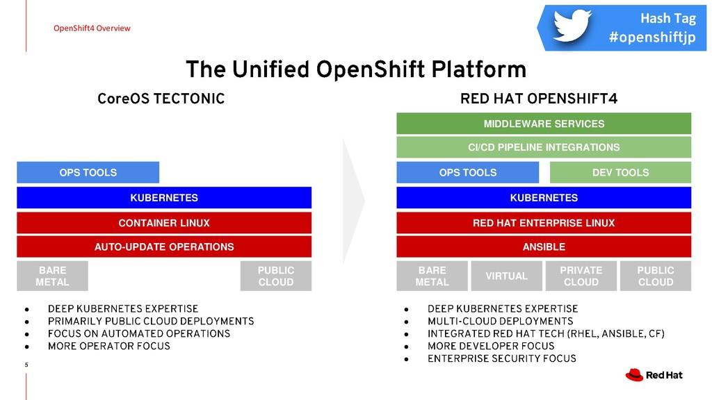 OpenShift4 Overview BARE METAL PUBLIC CLOUD CON...