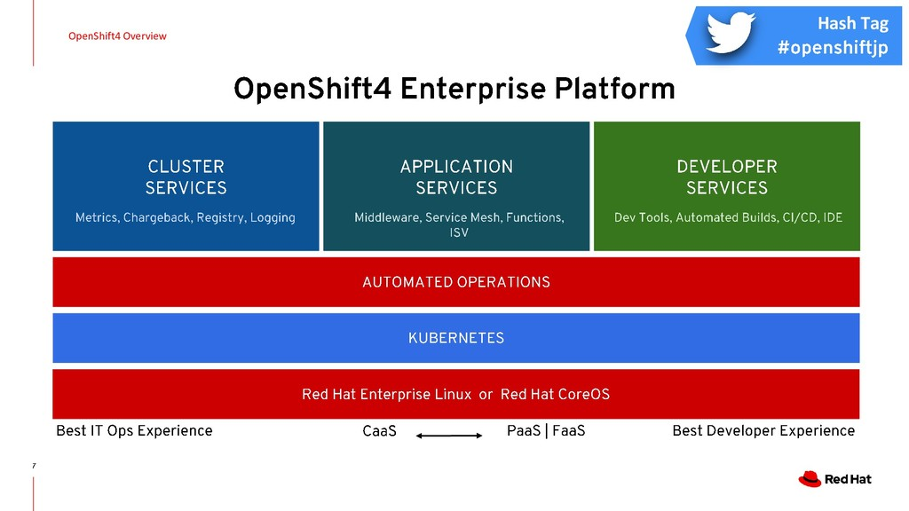 OpenShift4 Overview Hash Tag