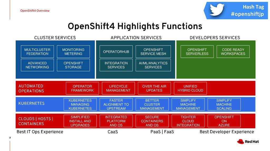 OpenShift4 Overview SIMPLIFIED INSTALL AND UPGR...